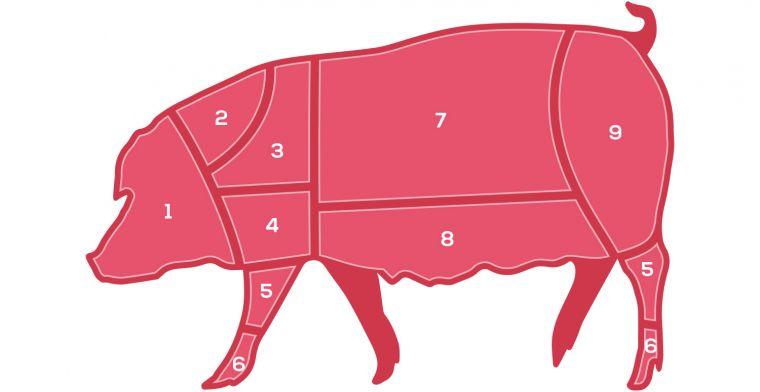 Pork Butchers diagram